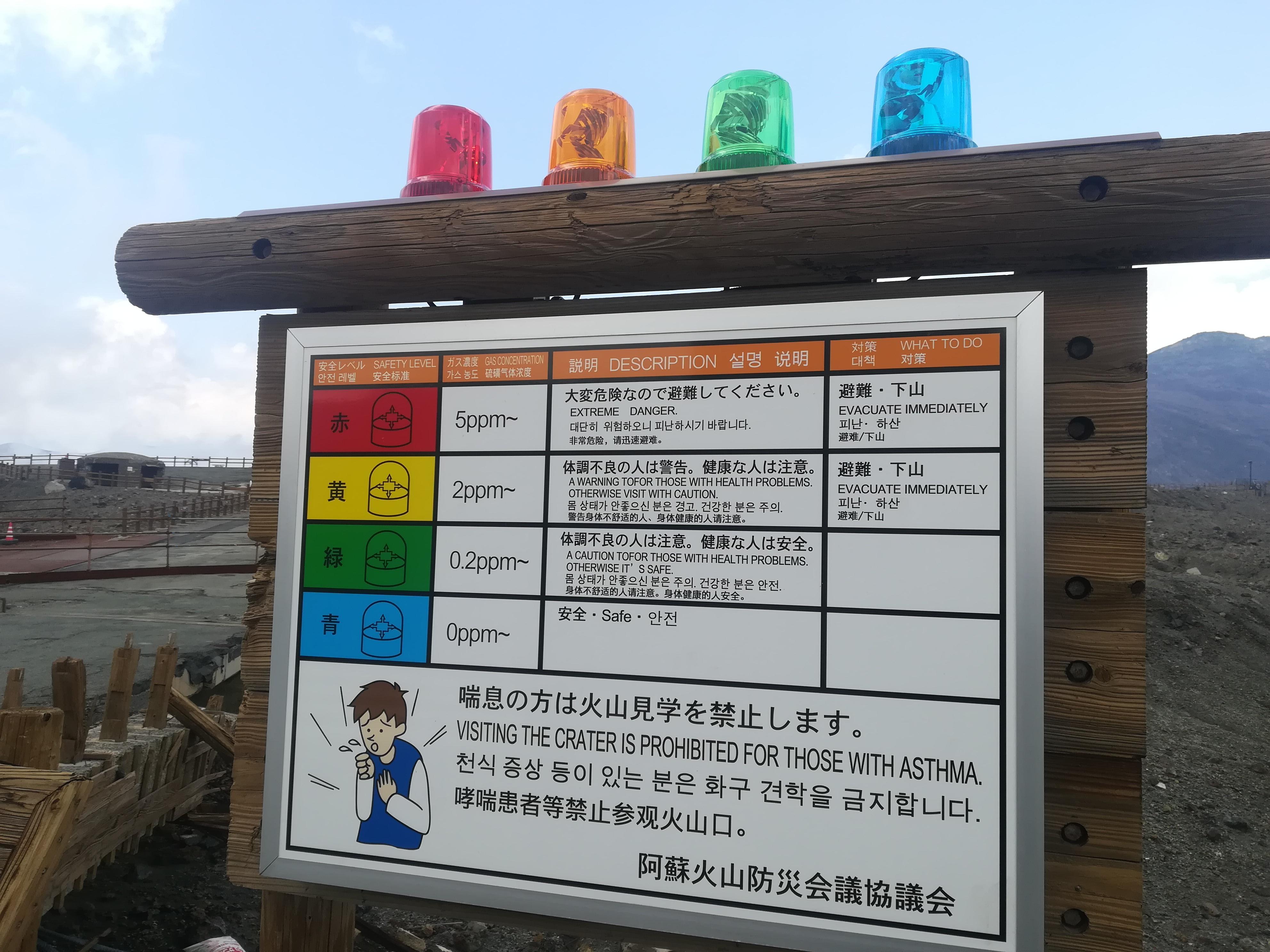 阿蘇火口の噴火レベルを示す標識